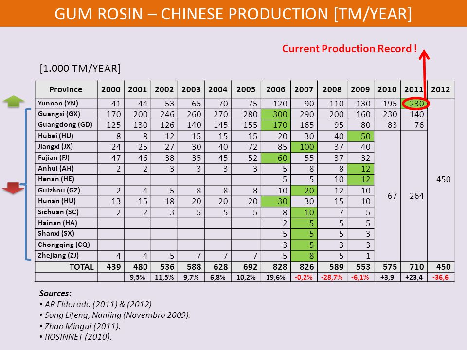 GUM ROSIN – CHINESE PRODUCTION [TM/YEAR]
